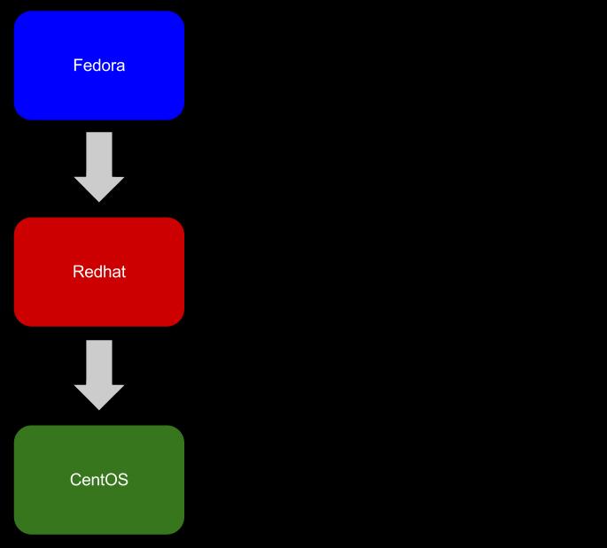 fedora redhat centos differences