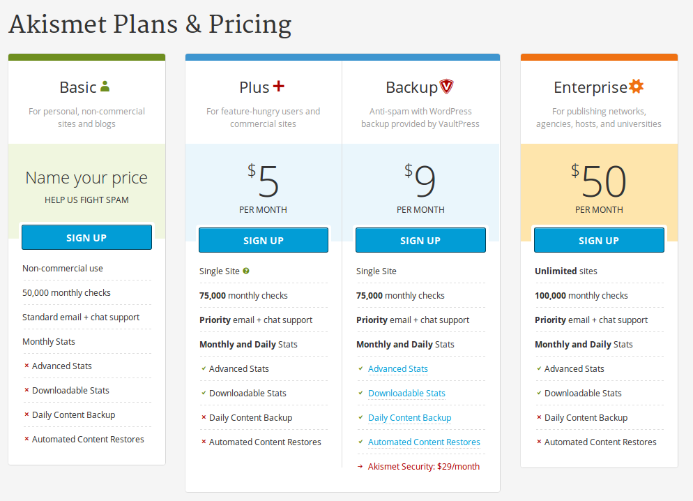 akismet wordpress plugin anti spam pricing
