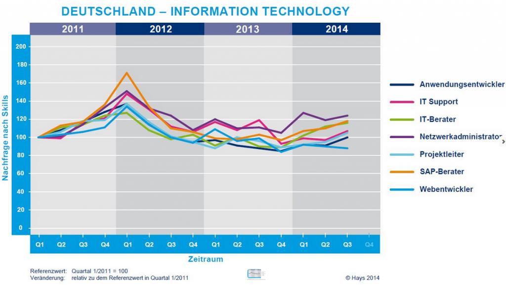 deutschland stellen IT 2011 - 2014