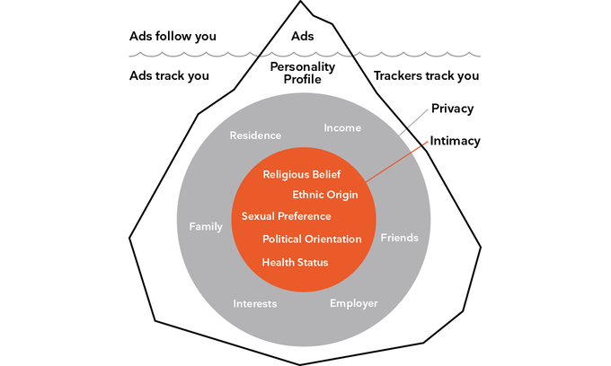 christian bennefeld - kickstarter privacy intimazy ads