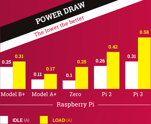 raspberry-pi-model-comparison-power-consumption