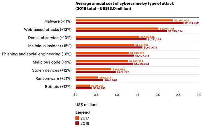 cost of cybercrime and lawful backdoors