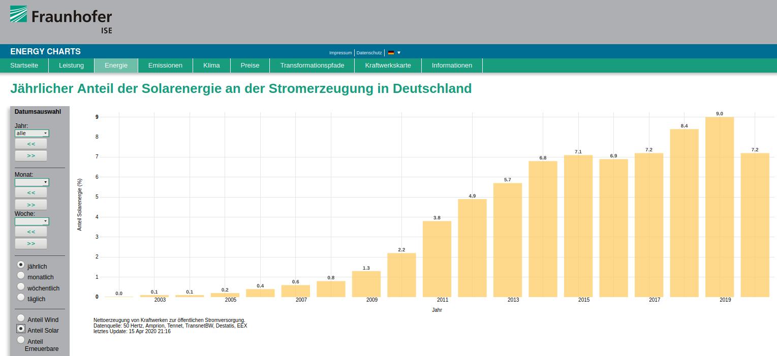 https://www.energy-charts.de/ren_share_de.htm?year=all&source=solar-share&period=annual