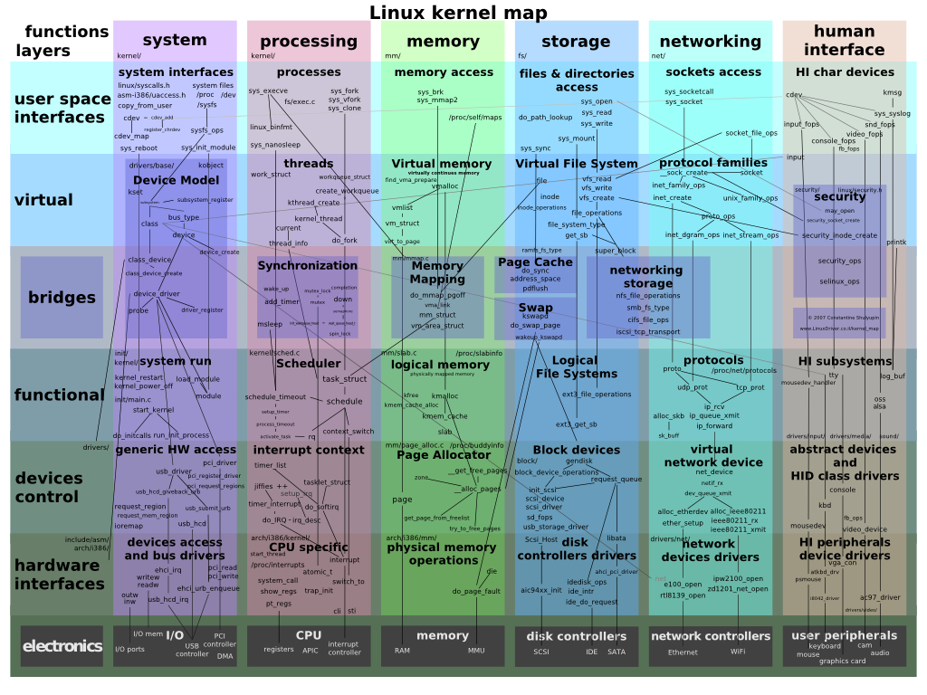 src: The Linux Kernel - Wikibooks, Open Books For An Open World intended for Linux Kernel Map In Printable Pdf - Printable Maps https://magnetsimulatorcodes.com/free-printable-download/